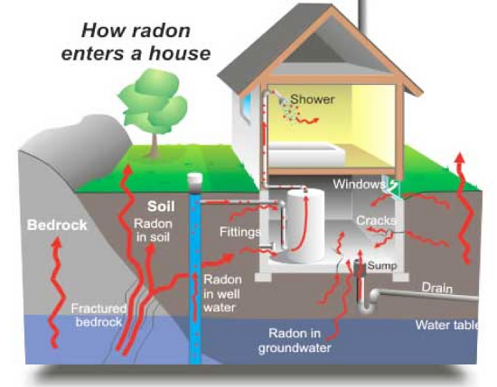 How radon enters a home.