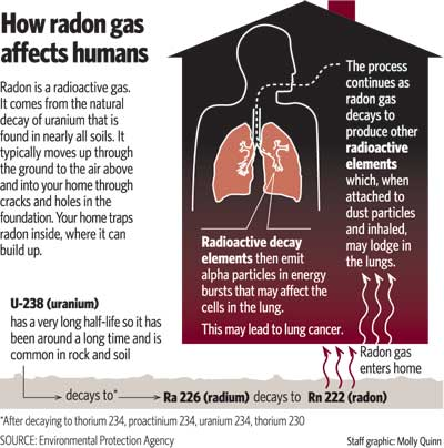 Radon Humans